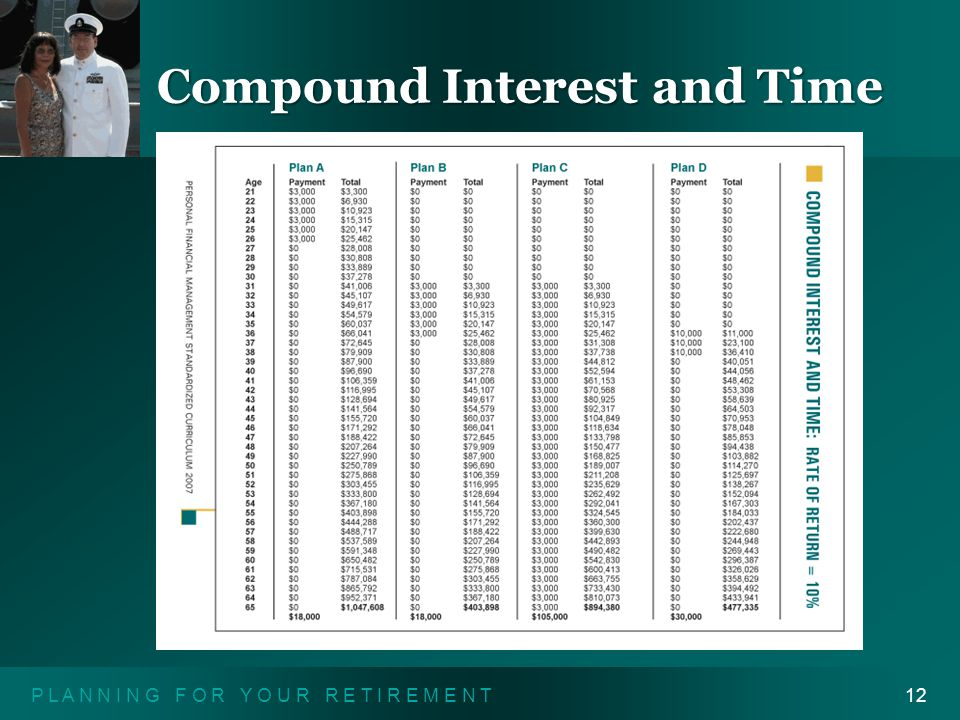 P L A N N I N G F O R Y O U R R E T I R E M E N T12 Compound Interest and Time