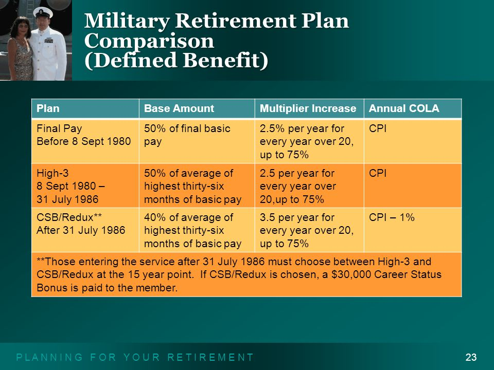 P L A N N I N G F O R Y O U R R E T I R E M E N T23 Military Retirement Plan Comparison (Defined Benefit) PlanBase AmountMultiplier IncreaseAnnual COLA Final Pay Before 8 Sept 1980 50% of final basic pay 2.5% per year for every year over 20, up to 75% CPI High-3 8 Sept 1980 – 31 July 1986 50% of average of highest thirty-six months of basic pay 2.5 per year for every year over 20,up to 75% CPI CSB/Redux** After 31 July 1986 40% of average of highest thirty-six months of basic pay 3.5 per year for every year over 20, up to 75% CPI – 1% **Those entering the service after 31 July 1986 must choose between High-3 and CSB/Redux at the 15 year point.