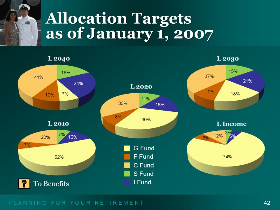 P L A N N I N G F O R Y O U R R E T I R E M E N T42 Allocation Targets as of January 1, 2007 To Benefits G Fund F Fund C Fund S Fund I Fund