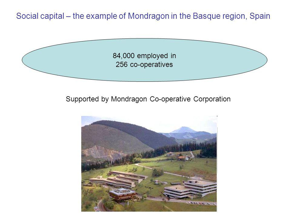 Social capital – the example of Mondragon in the Basque region, Spain 84,000 employed in 256 co-operatives Supported by Mondragon Co-operative Corporation