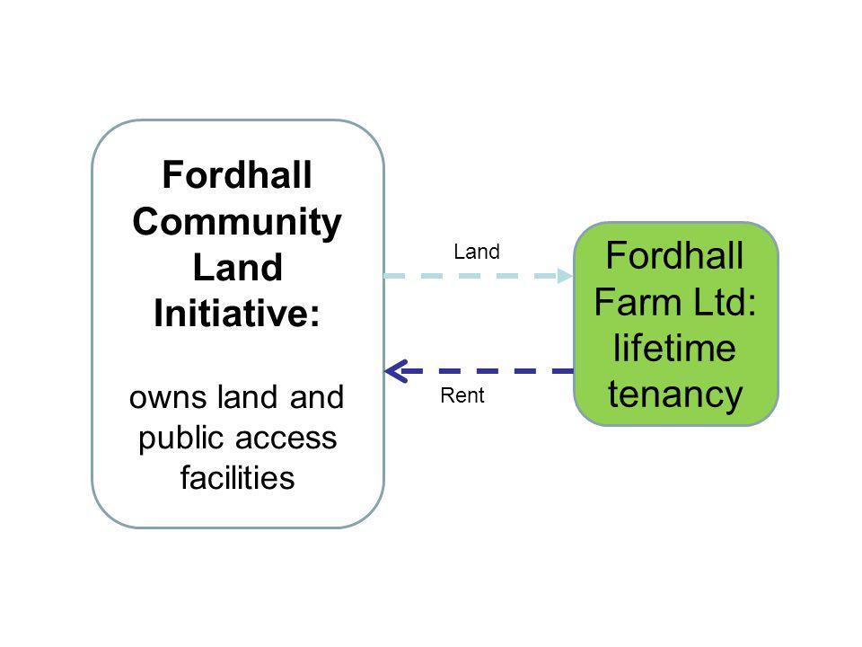 Fordhall Community Land Initiative: owns land and public access facilities Fordhall Farm Ltd: lifetime tenancy Land Rent
