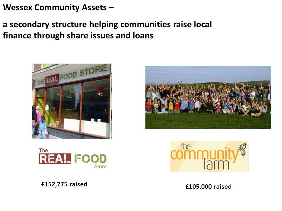 Wessex Community Assets – a secondary structure helping communities raise local finance through share issues and loans £152,775 raised £105,000 raised