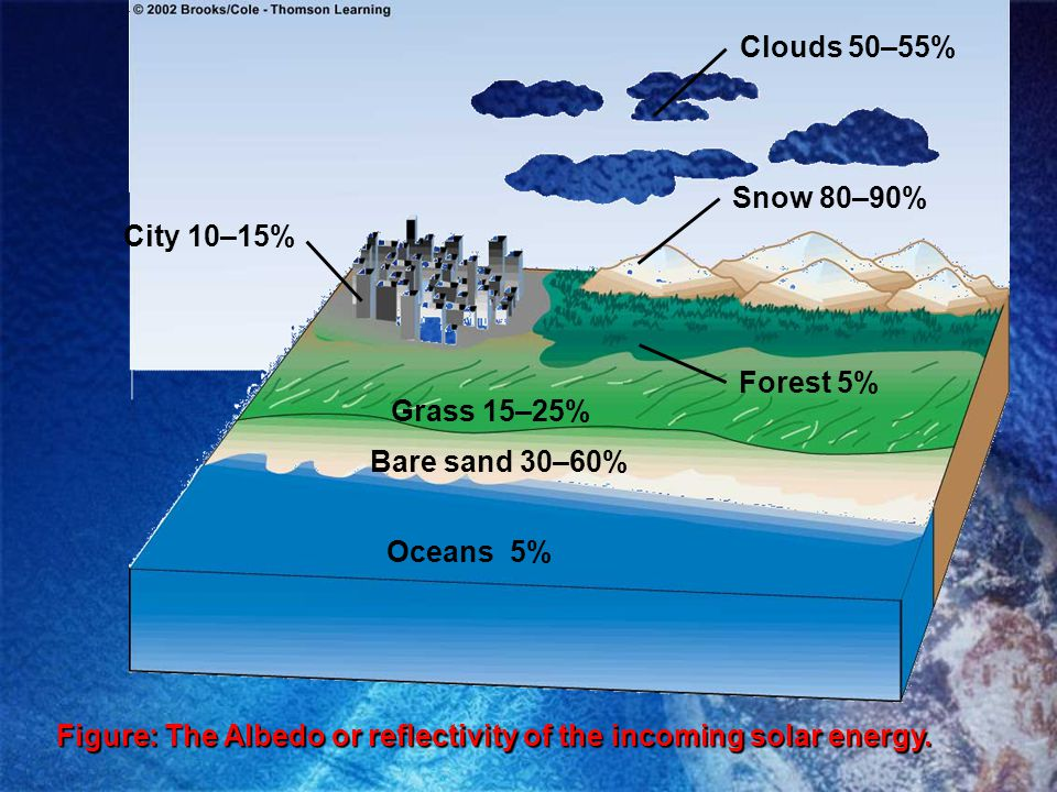 Oceans 5% Bare sand 30–60% Grass 15–25% Clouds 50–55% Snow 80–90% City 10–15% Forest 5% Figure: The Albedo or reflectivity of the incoming solar energ