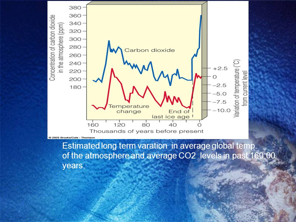 Estimated long term varation in average global temp. of the atmosphere and average CO2 levels in past 160,00 years.
