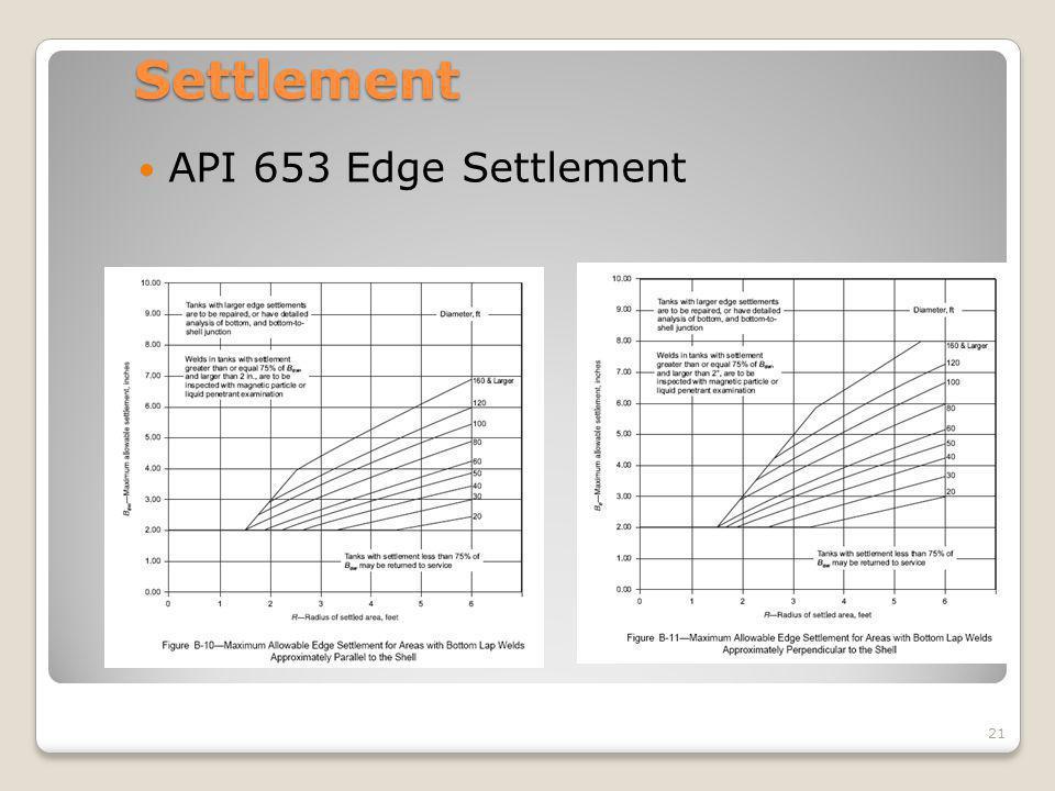 Settlement API 653 Edge Settlement 21