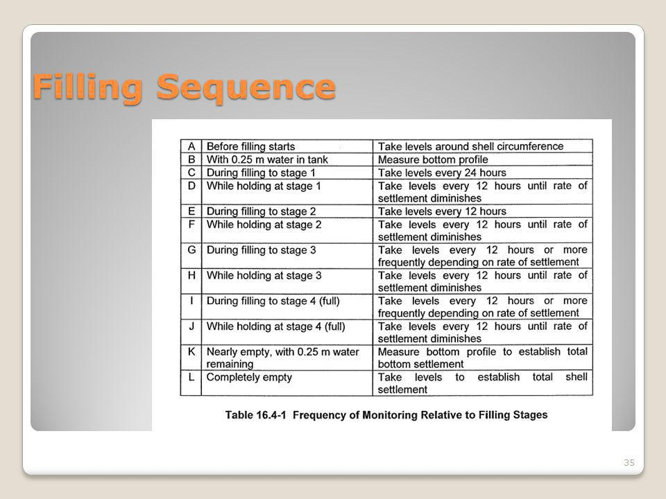Filling Sequence 35