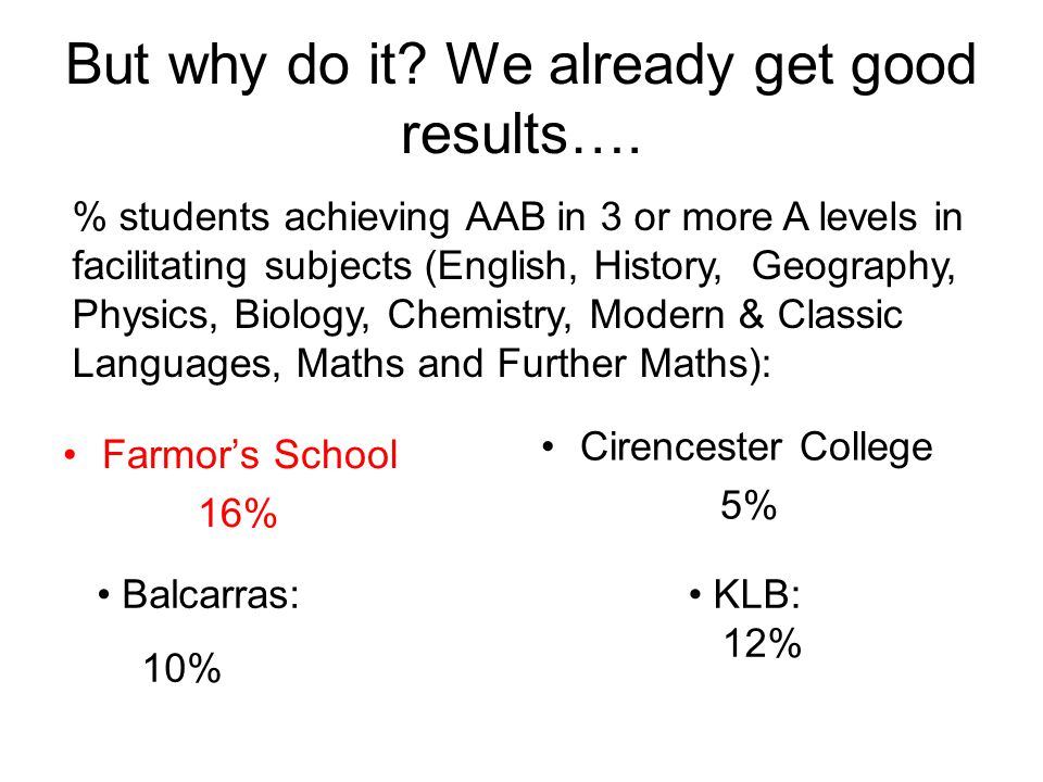 But why do it? We already get good results…. Farmors School 16% Cirencester College 5% % students achieving AAB in 3 or more A levels in facilitating