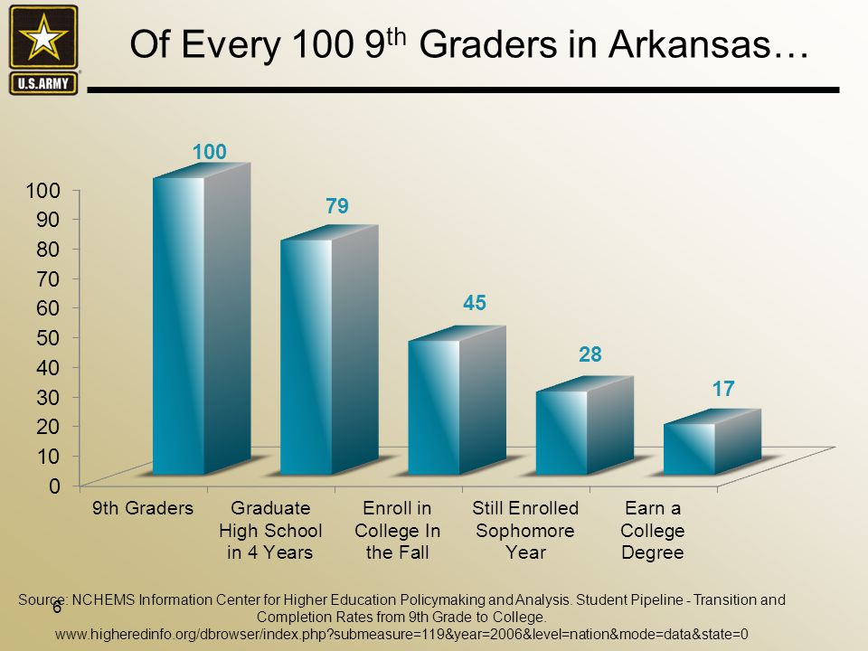 Of Every 100 9 th Graders in Arkansas… 6 Source: NCHEMS Information Center for Higher Education Policymaking and Analysis.