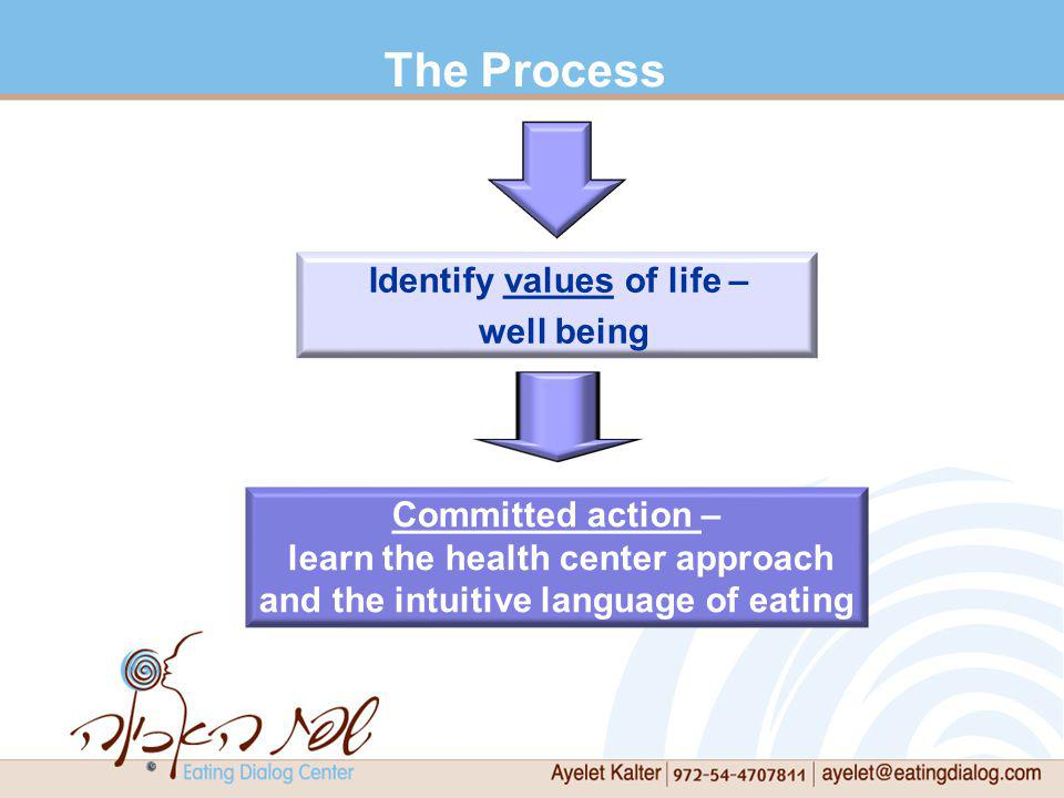 The Process Identify values of life – well being Committed action – learn the health center approach and the intuitive language of eating