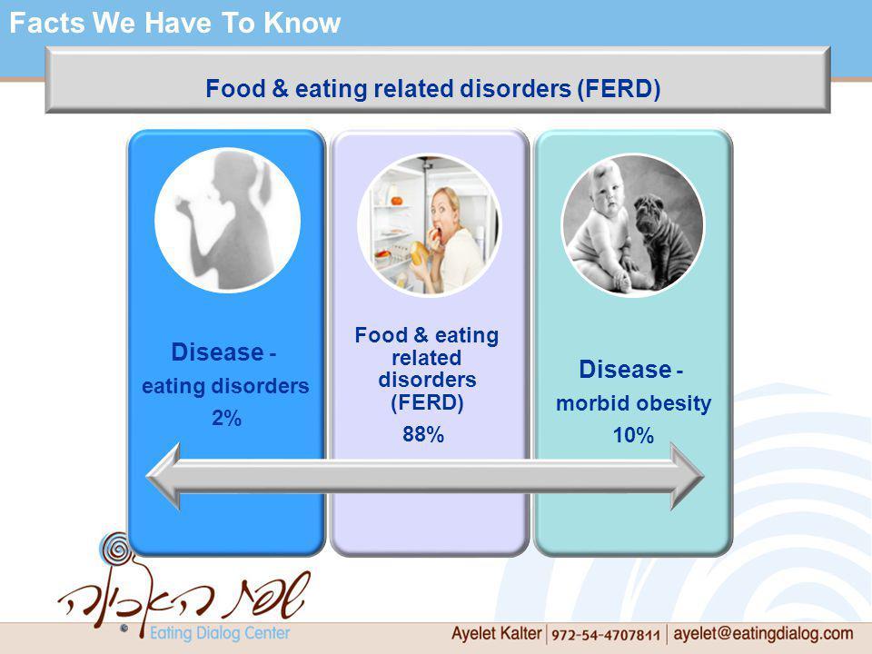 Disease - eating disorders 2% Food & eating related disorders (FERD) 88% Disease - morbid obesity 10% Food & eating related disorders (FERD) Facts We Have To Know