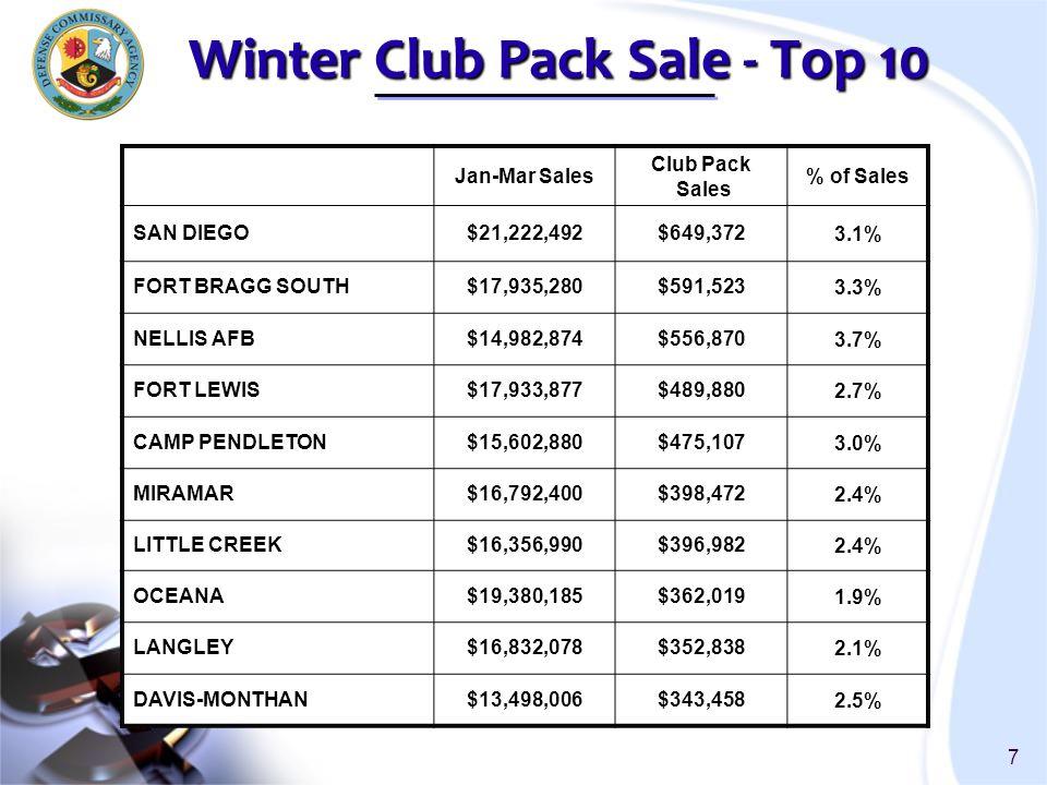 8 Winter Club Pack Sales FYTD Rank FYTDClub Rank Club Sales SAN DIEGO NB2.$21,222,4921$649,372 FORT BRAGG SOUTH6.$17,935,2802$591,523 NELLIS AFB18.$14,982,8743$556,870 FORT LEWIS7.$17,933,8774$489,880 CAMP PENDLETON MCB14.$15,602,8805$475,107 MIRAMAR MCAS10.$16,792,4006$398,472 LITTLE CREEK NAVPHIB12.$16,356,9907$396,982 OCEANA NAS4.$19,380,1858$362,019 LANGLEY AFB9.$16,832,0789$352,838 DAVIS-MONTHAN AFB26.$13,498,00610$343,458 LUKE AFB40.$11,763,63011$341,724 FORT BLISS24.$13,635,16712$317,332 FORT BENNING22.$14,299,60213$317,063 MCCHORD AFB13.$15,846,43714$311,166 FORT MEADE5.$18,274,06815$303,134 ANDERSEN AFB76.$7,069,09816$292,074 TINKER AFB37.$11,888,40217$288,244 FORT BELVOIR1.$25,543,76018$265,065