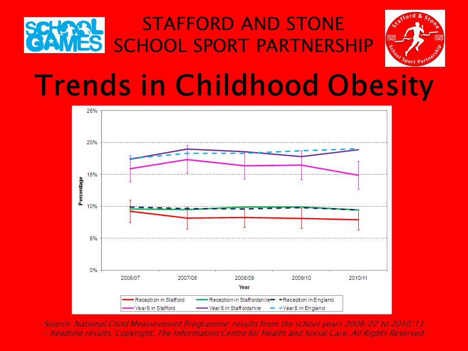 STAFFORD AND STONE SCHOOL SPORT PARTNERSHIP Trends in Childhood Obesity Source: National Child Measurement Programme: results from the school years 2006/07 to 2010/11 – headline results, Copyright, The Information Centre for Health and Social Care.