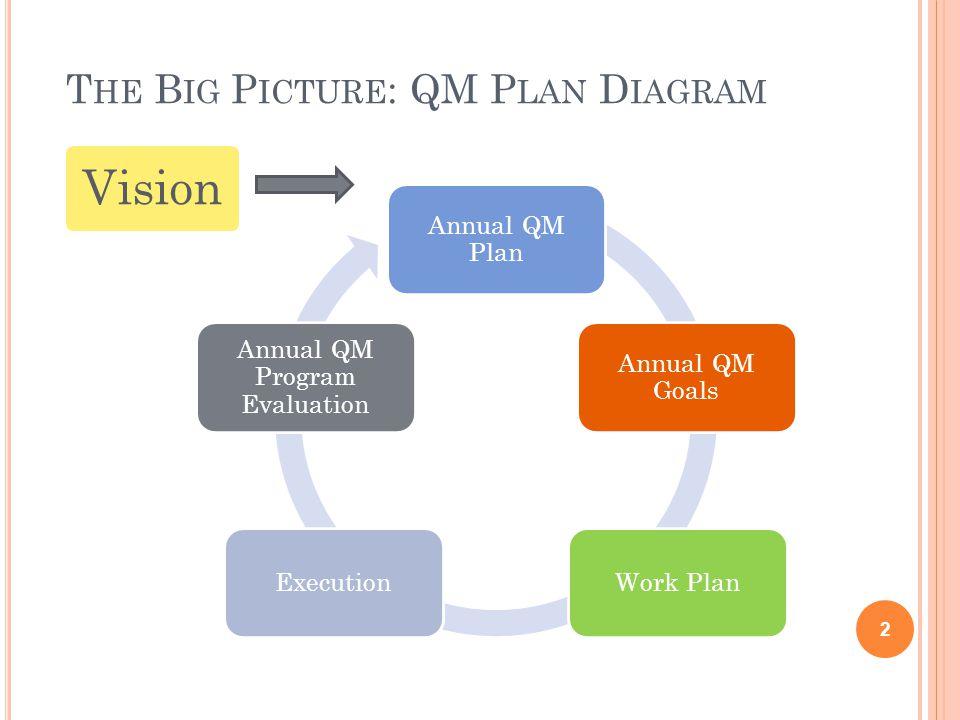 T HE B IG P ICTURE : QM P LAN D IAGRAM 2