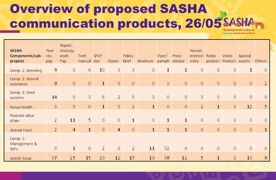 Overview of proposed SASHA communication products, 26/05