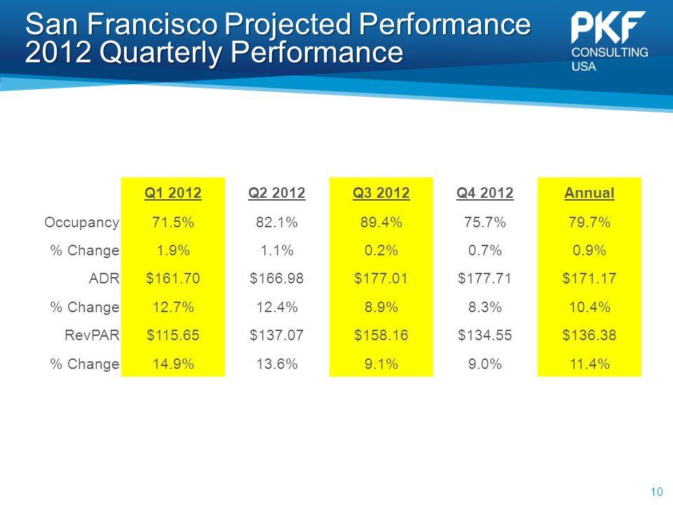 San Francisco Projected Performance 2012 Quarterly Performance 10 Q1 2012Q2 2012Q3 2012Q4 2012Annual Occupancy71.5%82.1%89.4%75.7%79.7% % Change1.9%1.1%0.2%0.7%0.9% ADR$161.70$166.98$177.01$177.71$171.17 % Change12.7%12.4%8.9%8.3%10.4% RevPAR$115.65$137.07$158.16$134.55$136.38 % Change14.9%13.6%9.1%9.0%11.4%