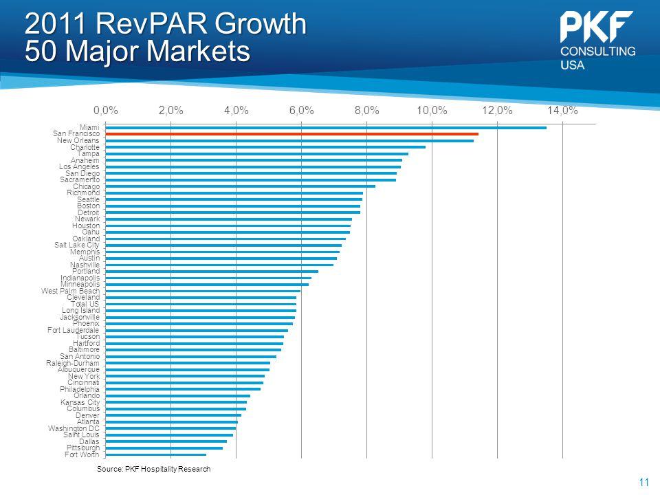 2011 RevPAR Growth 50 Major Markets 11