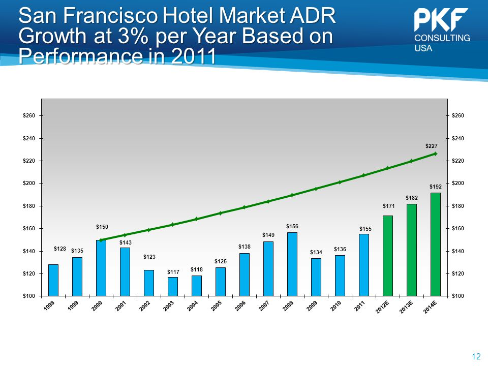 San Francisco Hotel Market ADR Growth at 3% per Year Based on Performance in 2011 12