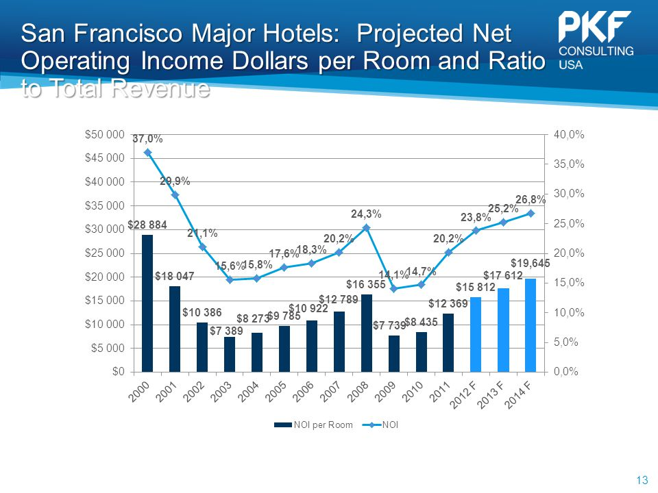 San Francisco Major Hotels: Projected Net Operating Income Dollars per Room and Ratio to Total Revenue 13