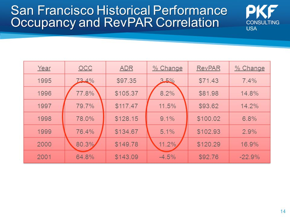 San Francisco Historical Performance Occupancy and RevPAR Correlation 14