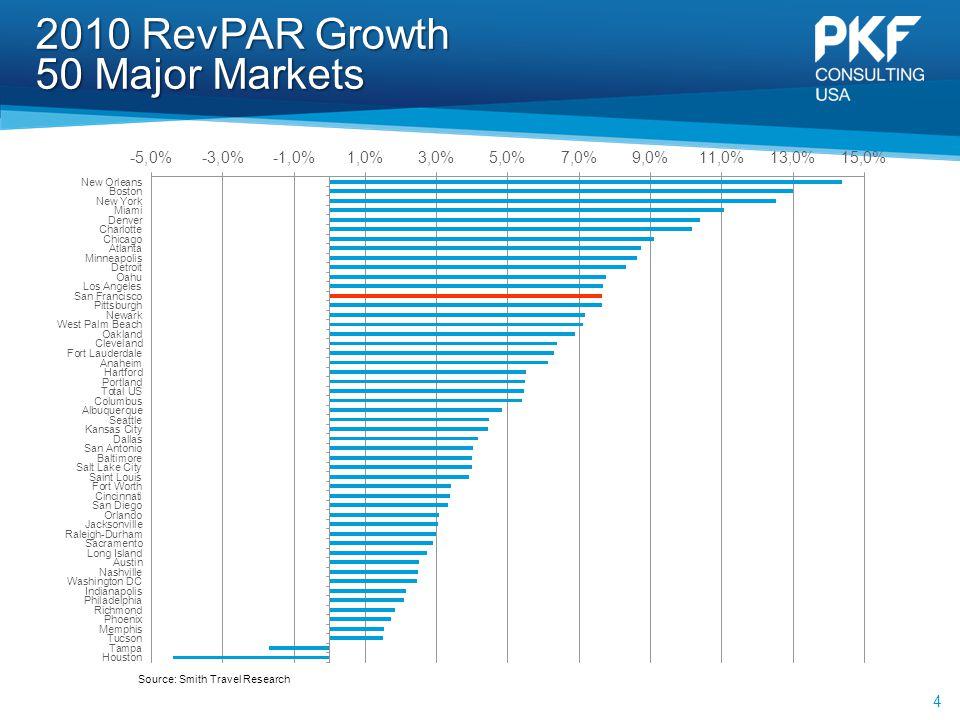 2010 RevPAR Growth 50 Major Markets 4