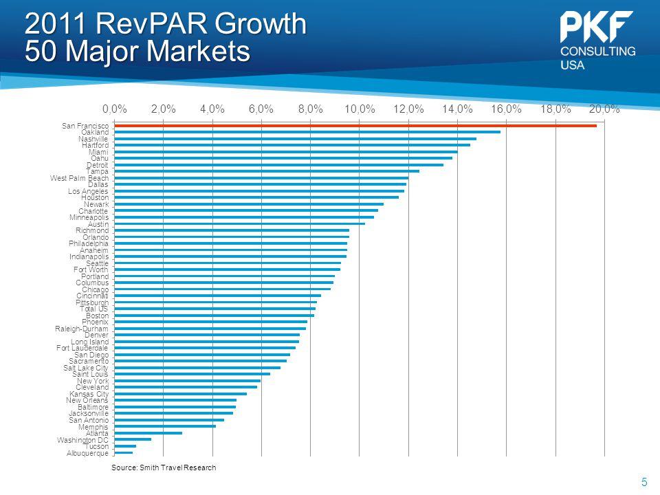 2011 RevPAR Growth 50 Major Markets 5