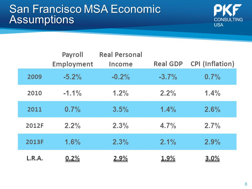 San Francisco MSA Economic Assumptions 6 Payroll Employment Real Personal IncomeReal GDPCPI (Inflation) 2009 -5.2%-0.2%-3.7%0.7% 2010 -1.1%1.2%2.2%1.4% 2011 0.7%3.5%1.4%2.6% 2012F 2.2%2.3%4.7%2.7% 2013F 1.6%2.3%2.1%2.9% L.R.A.