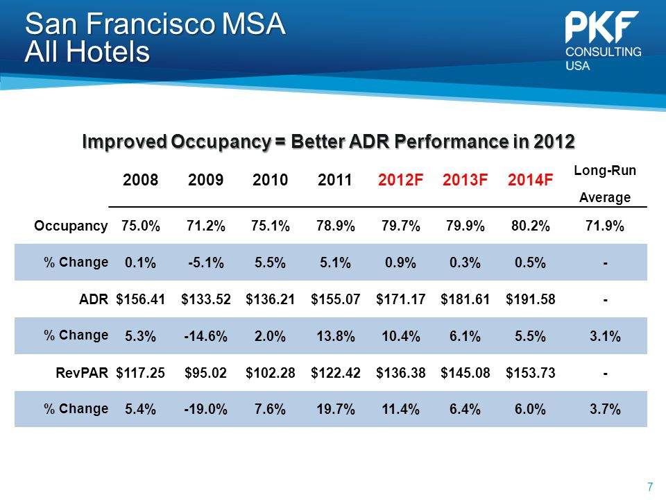 San Francisco MSA All Hotels 7 20082009201020112012F2013F2014F Long-Run Average Occupancy75.0%71.2%75.1%78.9%79.7%79.9%80.2%71.9% % Change 0.1%-5.1%5.5%5.1%0.9%0.3%0.5%- ADR$156.41$133.52$136.21$155.07$171.17$181.61$191.58- % Change 5.3%-14.6%2.0%13.8%10.4%6.1%5.5%3.1% RevPAR$117.25$95.02$102.28$122.42$136.38$145.08$153.73- % Change 5.4%-19.0%7.6%19.7%11.4%6.4%6.0%3.7% Improved Occupancy = Better ADR Performance in 2012