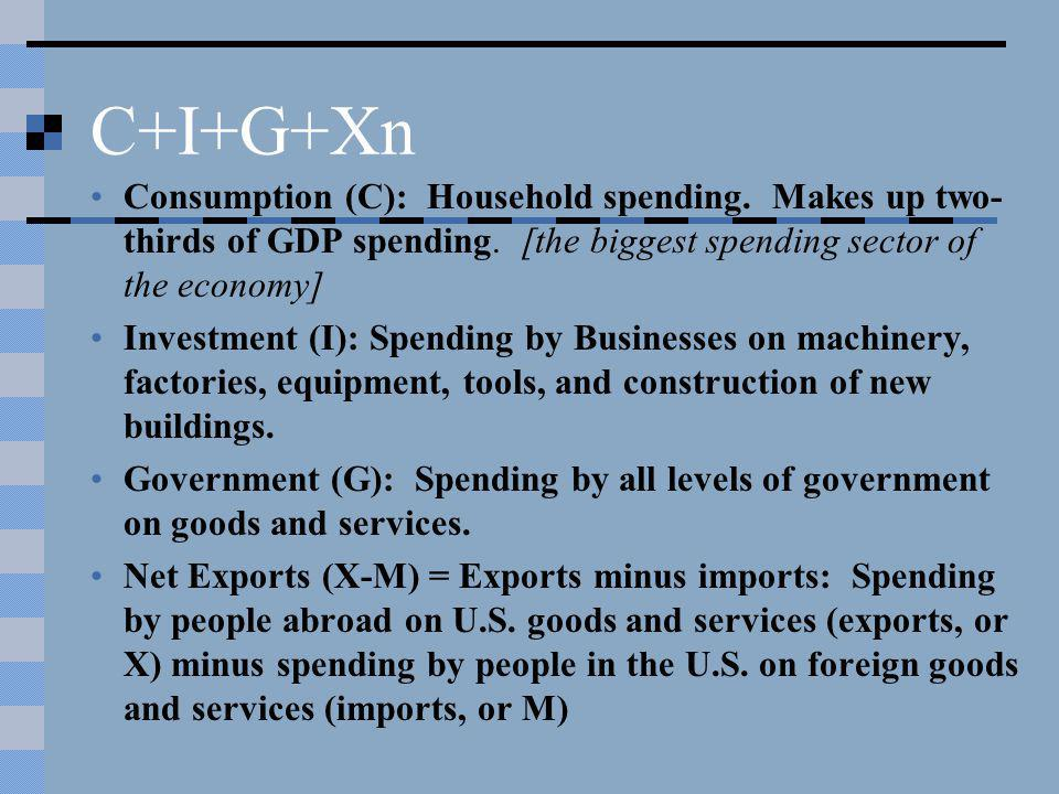 C+I+G+Xn Consumption (C): Household spending. Makes up two- thirds of GDP spending. [the biggest spending sector of the economy] Investment (I): Spend