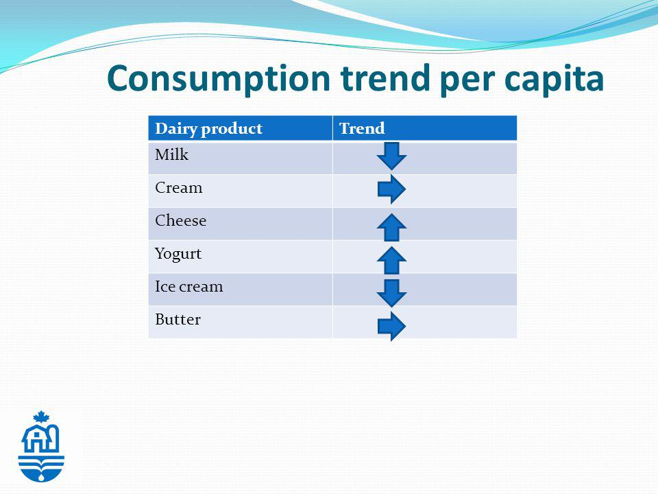 Consumption trend per capita Dairy productTrend Milk Cream Cheese Yogurt Ice cream Butter