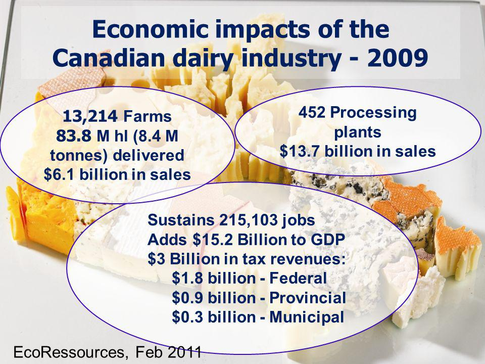Economic impacts of the Canadian dairy industry - 2009 Sustains 215,103 jobs Adds $15.2 Billion to GDP $3 Billion in tax revenues: $1.8 billion - Federal $0.9 billion - Provincial $0.3 billion - Municipal 13,214 Farms 83.8 M hl (8.4 M tonnes) delivered $6.1 billion in sales 452 Processing plants $13.7 billion in sales EcoRessources, Feb 2011