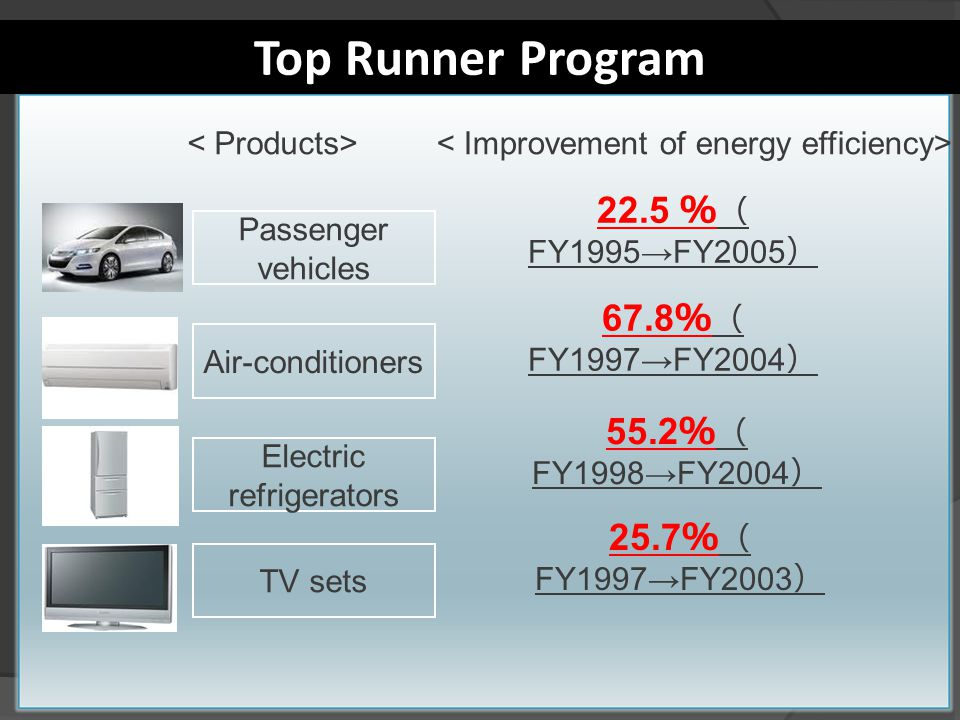 Top Runner Program Passenger vehicles 22.5 FY1995FY2005 Air-conditioners 67.8 FY1997FY2004 Electric refrigerators 55.2 FY1998FY2004 TV sets 25.7 FY1997FY2003