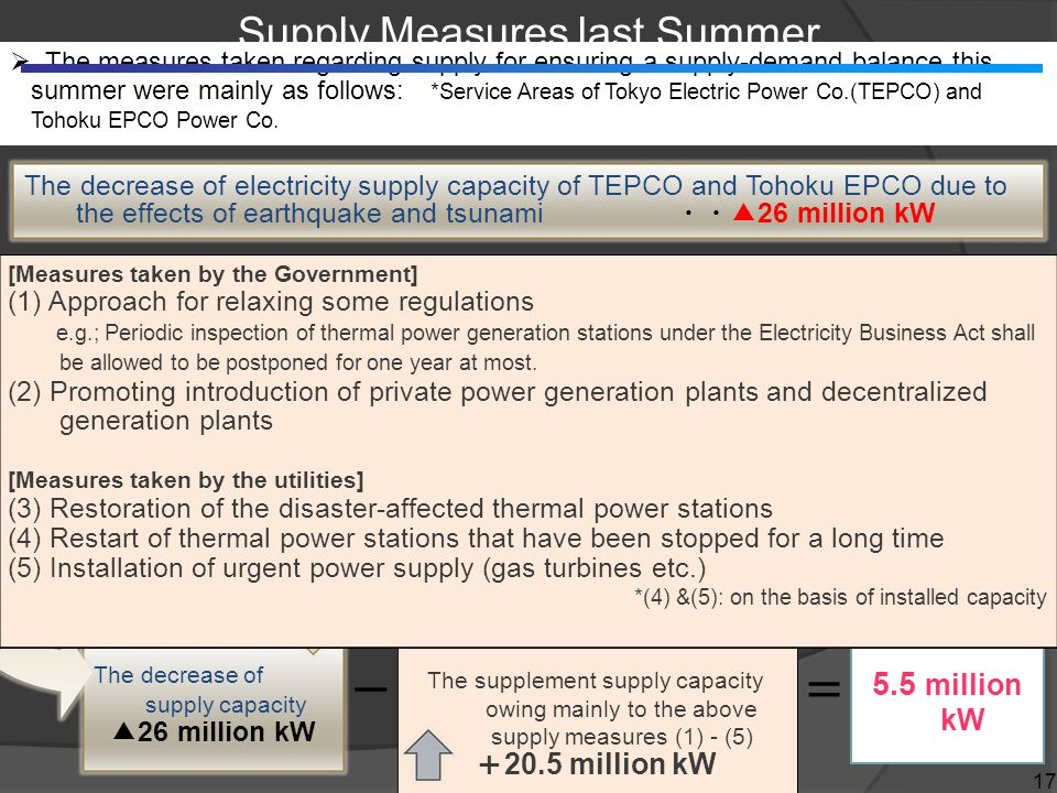 The measures taken regarding supply for ensuring a supply-demand balance this summer were mainly as follows: *Service Areas of Tokyo Electric Power Co.(TEPCO) and Tohoku EPCO Power Co.