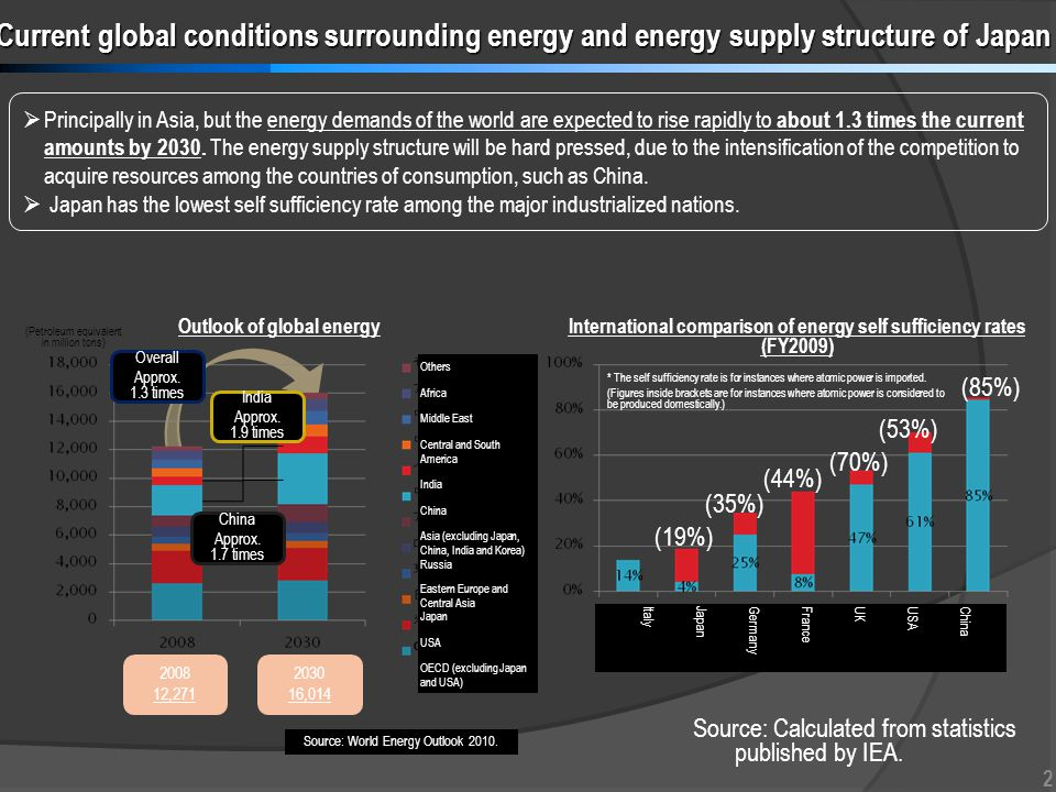 Principally in Asia, but the energy demands of the world are expected to rise rapidly to about 1.3 times the current amounts by 2030.