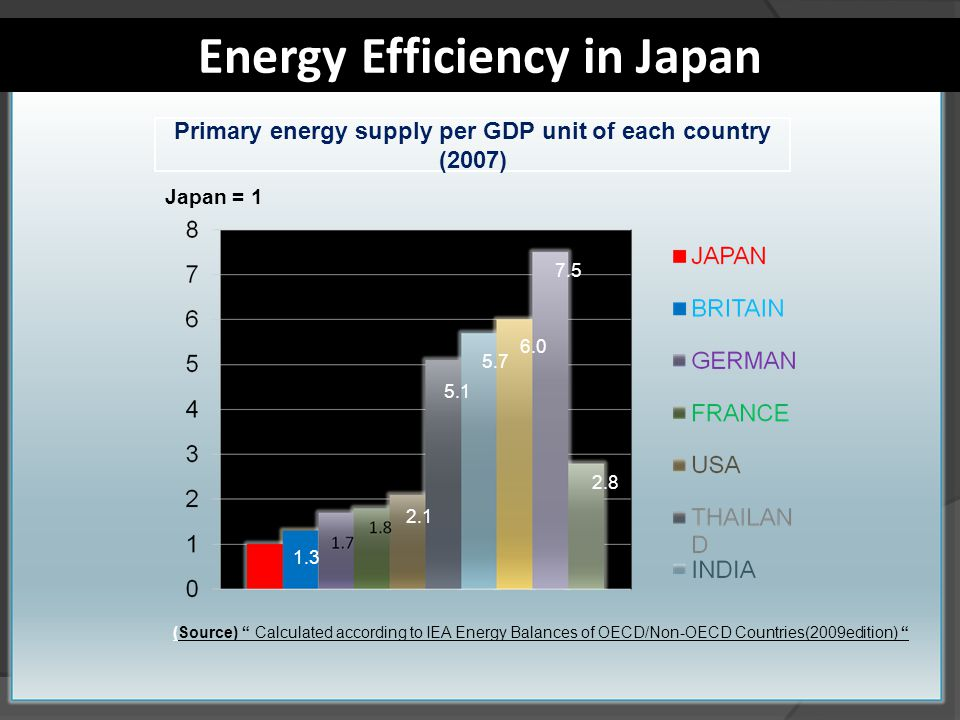 Energy Efficiency in Japan Primary energy supply per GDP unit of each country (2007) Japan = 1 (Source) Calculated according to IEA Energy Balances of OECD/Non-OECD Countries(2009edition) 1.3 2.1 5.1 5.7 6.0 7.5 2.8