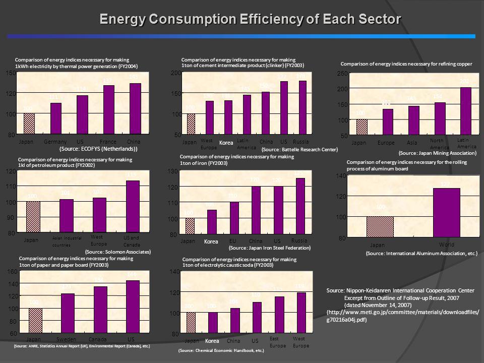 Japans Energy Efficiency Policy 1.Regulation Energy Efficiency Law : Enacted 1979 2.