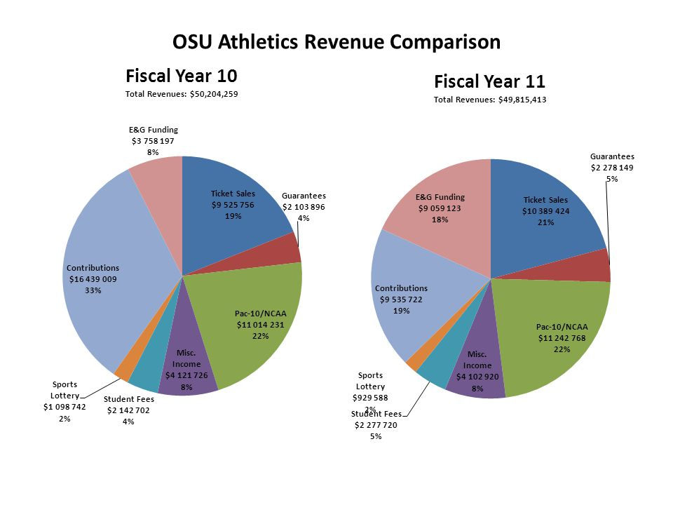OSU Athletics Revenue Comparison