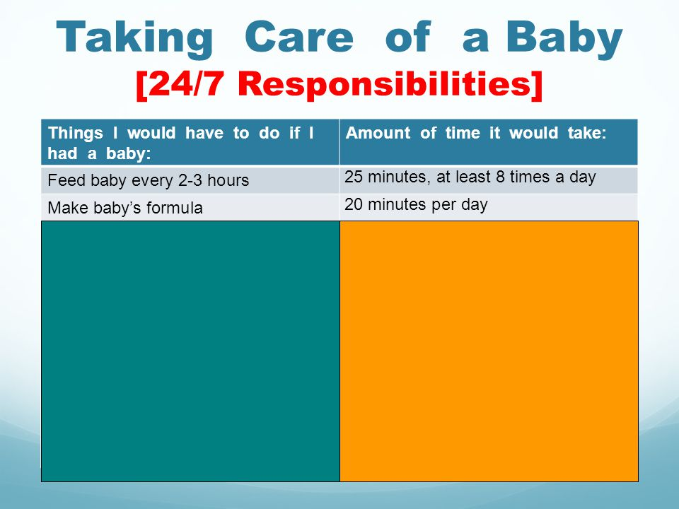 Taking Care of a Baby [24/7 Responsibilities] Things I would have to do if I had a baby: Amount of time it would take: Feed baby every 2-3 hours 25 minutes, at least 8 times a day Make babys formula 20 minutes per day Change diapers every time the baby is fed and when needed 5-20 minutes, 8-10 times per day Give the baby a bath30 minutes each day Do the laundry1 hour each day Go grocery shopping1 hour every Saturday Play with baby30 minutes, 4 times a day Work part-time to help support the baby 4 hours every Saturday Pay bills1 hour every Saturday