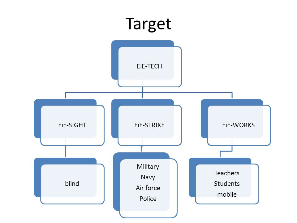 Target EiE-TECHEiE-SIGHTblindEiE-STRIKE Military Navy Air force Police EiE-WORKS Teachers Students mobile