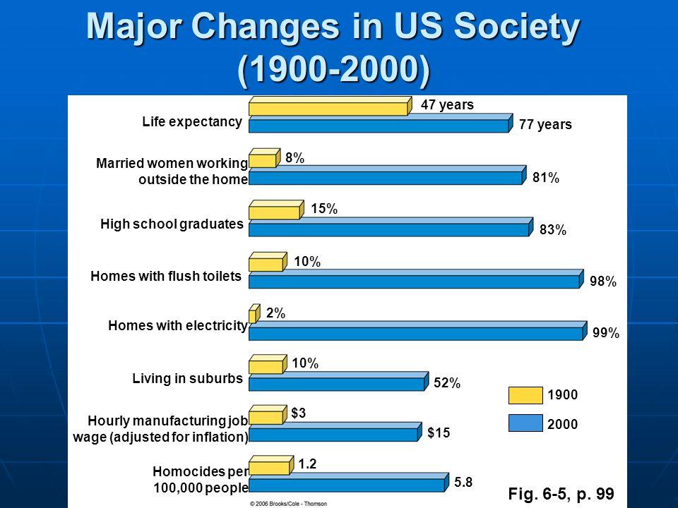 Fig. 6-4, p. 98 US Fertility Rates (1917-2005)