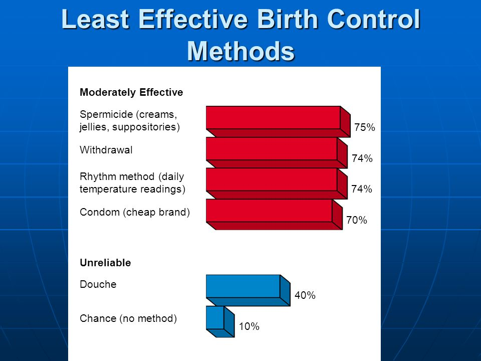 Effective Cervical cap Condom (good brand) Diaphragm plus spermicide Rhythm method (Billings, Sympto-Thermal) Vaginal sponge impreg- nated with spermi