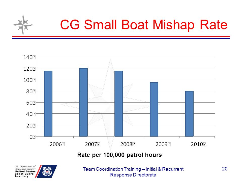 CG Small Boat Mishap Rate Rate per 100,000 patrol hours 20 Team Coordination Training – Initial & Recurrent Response Directorate