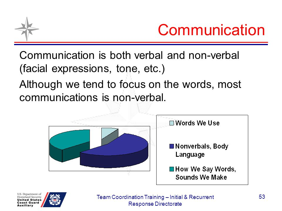 Communication Communication is both verbal and non-verbal (facial expressions, tone, etc.) Although we tend to focus on the words, most communications