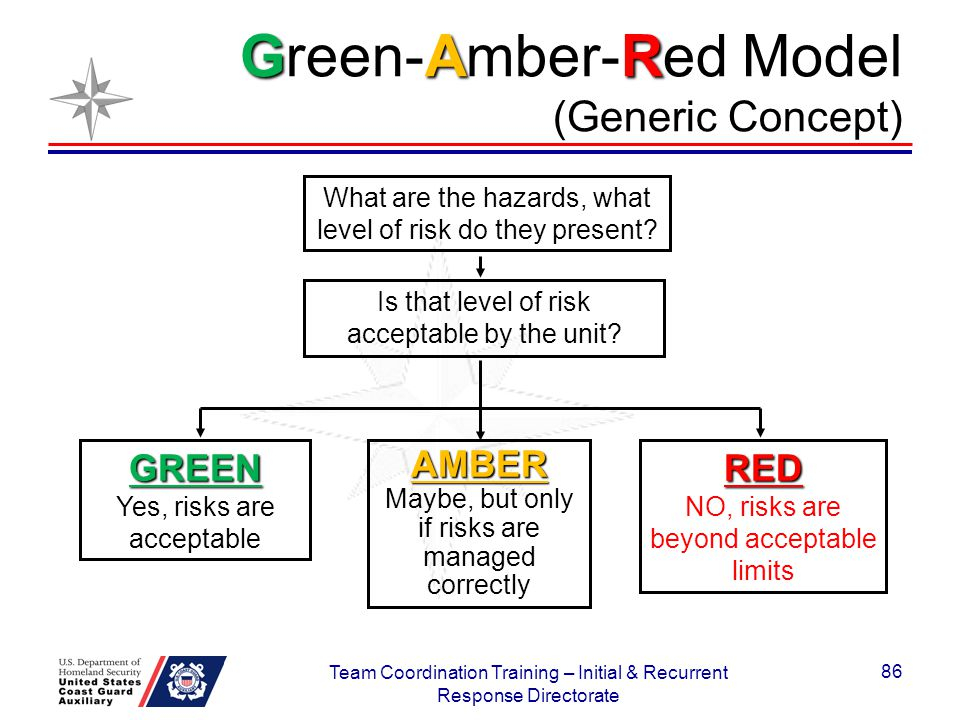 GAR Green-Amber-Red Model (Generic Concept) What are the hazards, what level of risk do they present? Is that level of risk acceptable by the unit? GR
