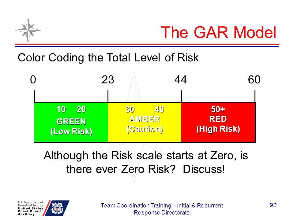 The GAR Model 0234460 10 20 GREEN (Low Risk) 3040 AMBER(Caution)50+RED (High Risk) Color Coding the Total Level of Risk Although the Risk scale starts