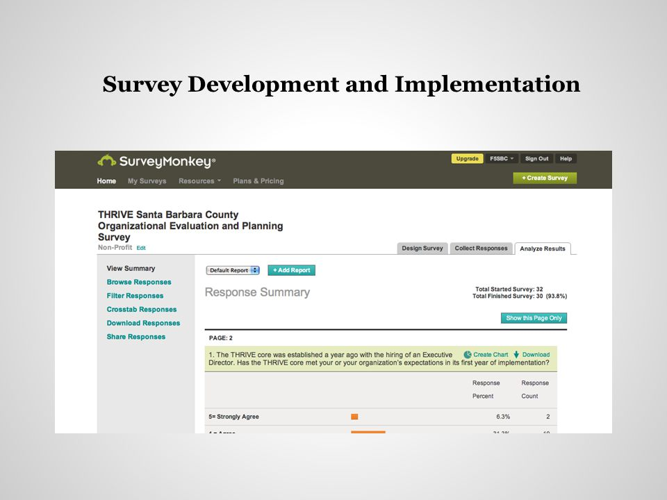 Response Rate: 80% response rate of the 40 individuals invited (32) 30 completed ENTIRE survey Responses: The survey yielded 463 quantitative responses coupled with an additional 290 comments.