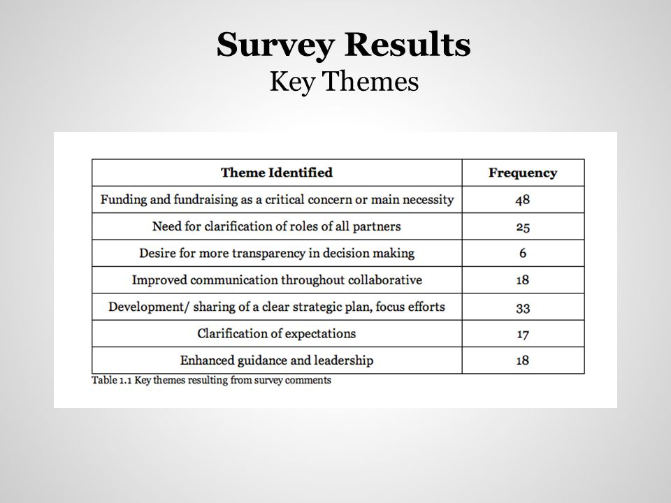 Survey Questions New Developments for THRIVE Q14.
