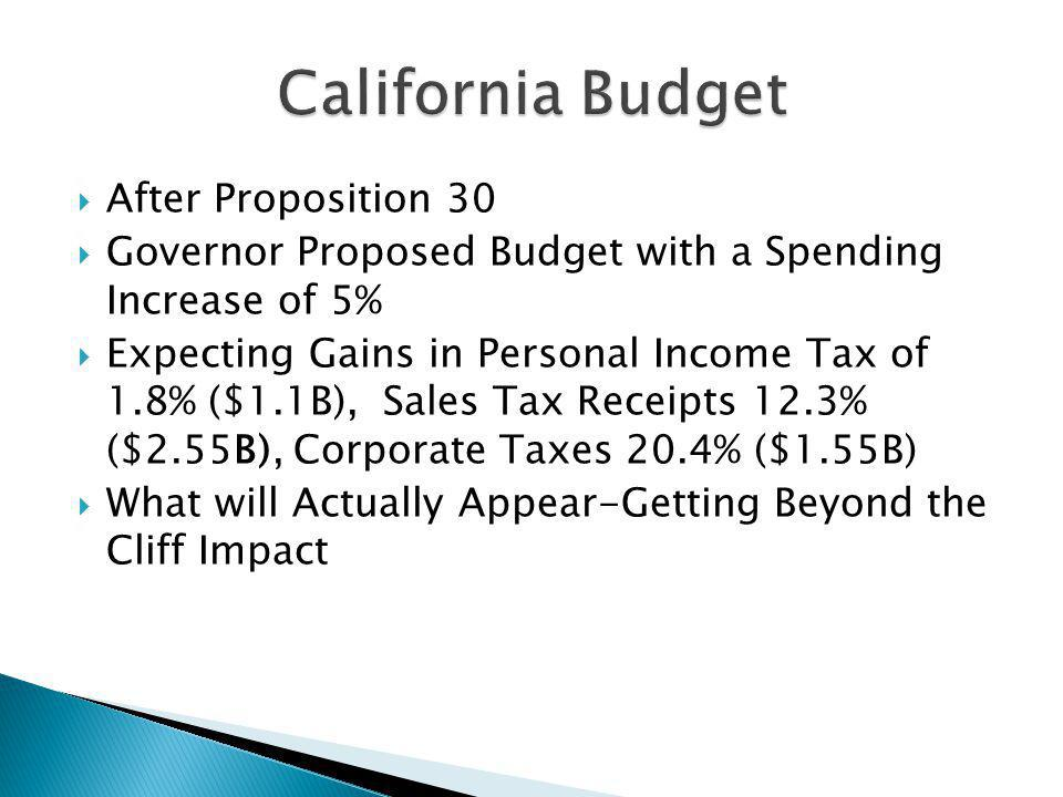 After Proposition 30 Governor Proposed Budget with a Spending Increase of 5% Expecting Gains in Personal Income Tax of 1.8% ($1.1B), Sales Tax Receipts 12.3% ($2.55B), Corporate Taxes 20.4% ($1.55B) What will Actually Appear-Getting Beyond the Cliff Impact