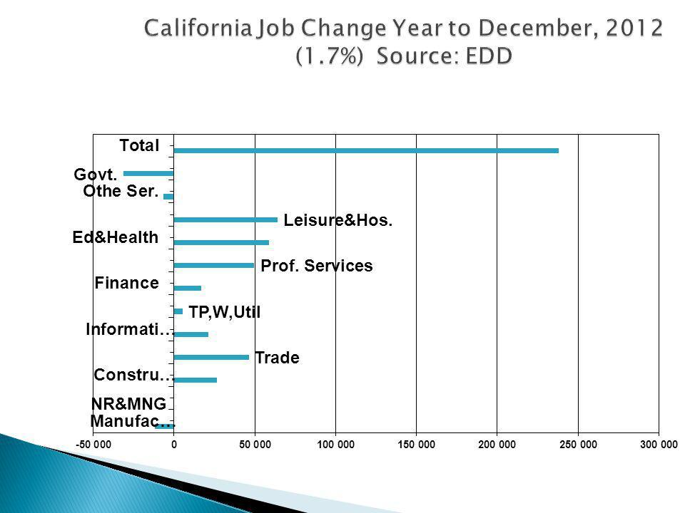 California Job Change Year to December, 2012 (1.7%) Source: EDD
