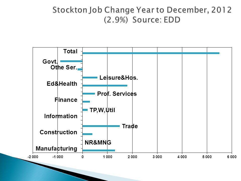 Stockton Job Change Year to December, 2012 (2.9%) Source: EDD