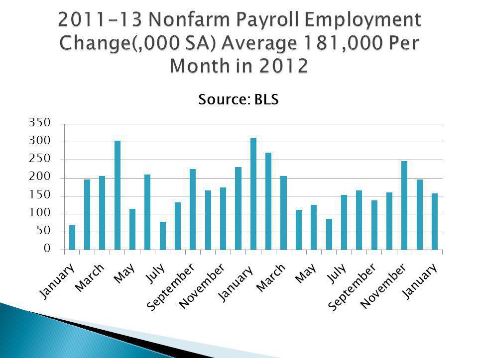 Stockton Job Change Year to December, 2012 (2.9%) Source: EDD